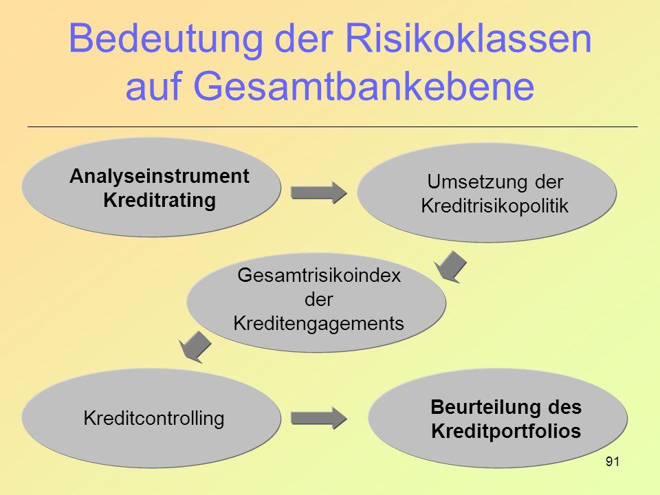 91 Bedeutung der Risikoklassen auf Gesamtbankebene Analyseinstrument Kreditrating Gesamtrisikoindex der Kreditengagements Umsetzung der Kreditrisikopolitik Beurteilung des Kreditportfolios Kreditcontrolling