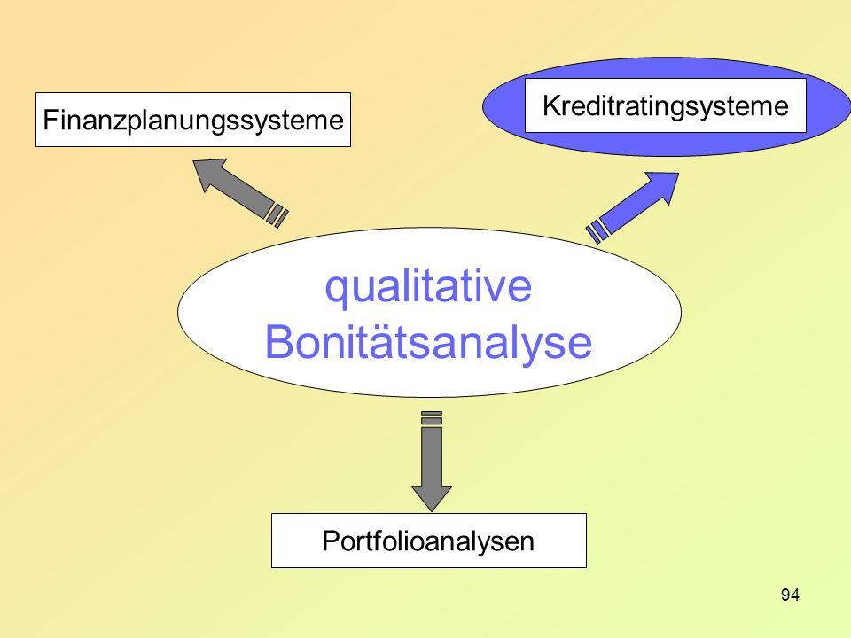 94 Finanzplanungssysteme Kreditratingsysteme Portfolioanalysen qualitative Bonitätsanalyse