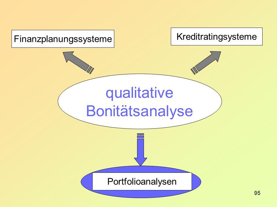 95 Finanzplanungssysteme Kreditratingsysteme Portfolioanalysen qualitative Bonitätsanalyse