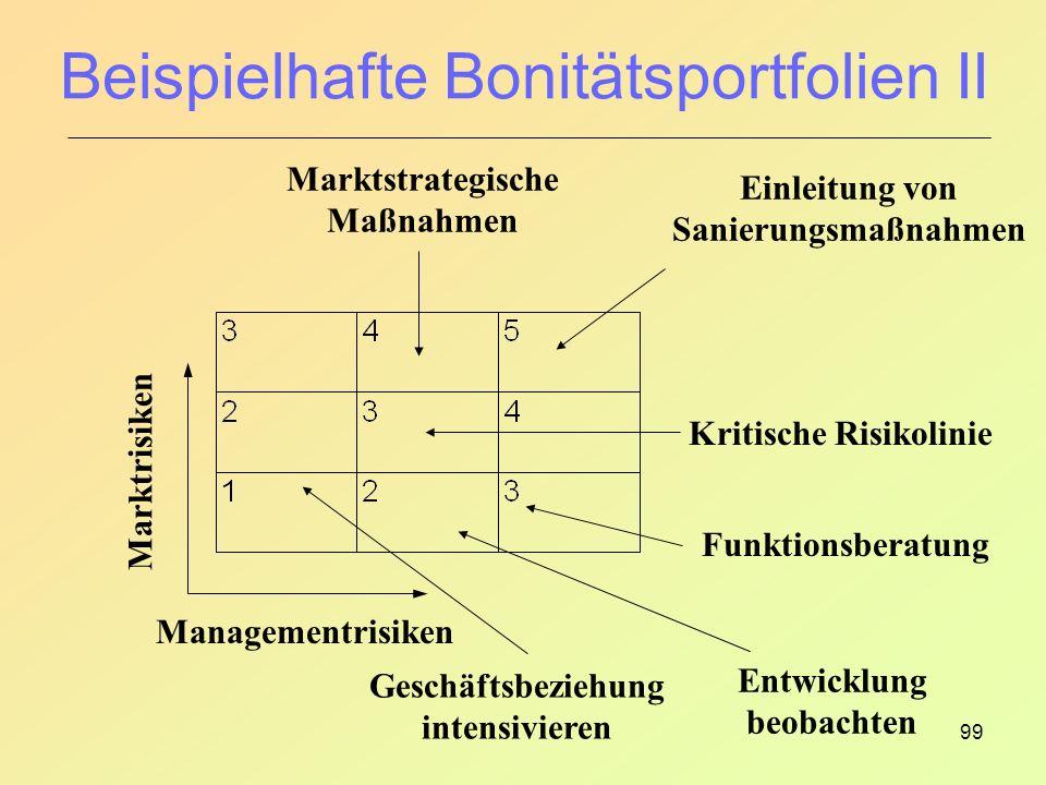 99 Beispielhafte Bonitätsportfolien II Marktstrategische Maßnahmen Einleitung von Sanierungsmaßnahmen Kritische Risikolinie Funktionsberatung Entwicklung beobachten Marktrisiken Managementrisiken Geschäftsbeziehung intensivieren