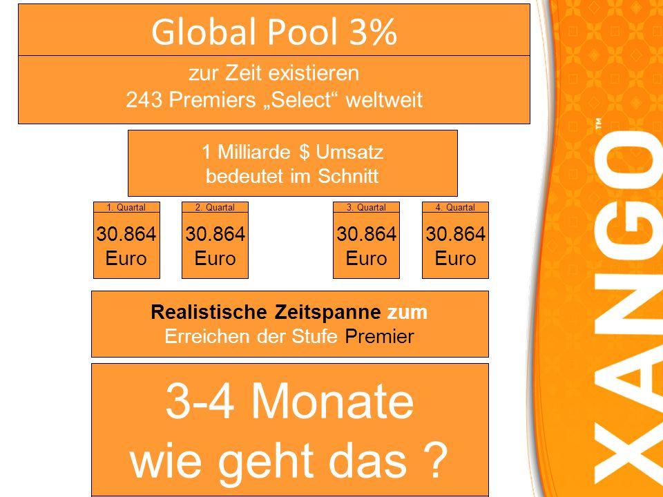 ab der Position Premier 200 PV ADP 100 PV ADP Ziel: so schnell wie möglich Monatliche Auszahlung Der Marketingplan Vierteljährlicher GlobalPool