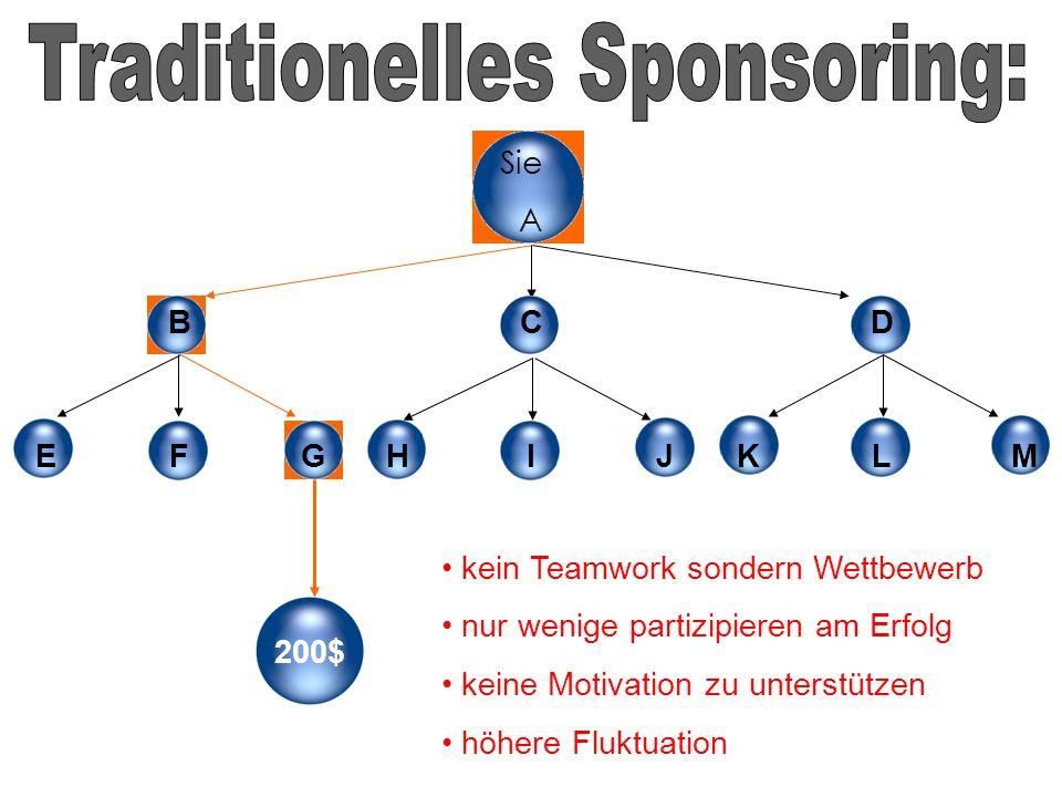 streamline sponsoring nebeneinander, wie es klassisch gemacht wird. im Network Marketing.. eine Strategie des Sponserings in der alle Partner in eine