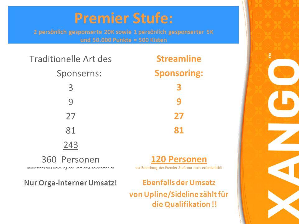 20 K Stufe: 3 persönlich gesponserte 5K und 20.000 Punkte = 200 Kisten Traditionelle Art des Sponserns: 3 9 27 81 120 Personen mindestens zur Erreichu