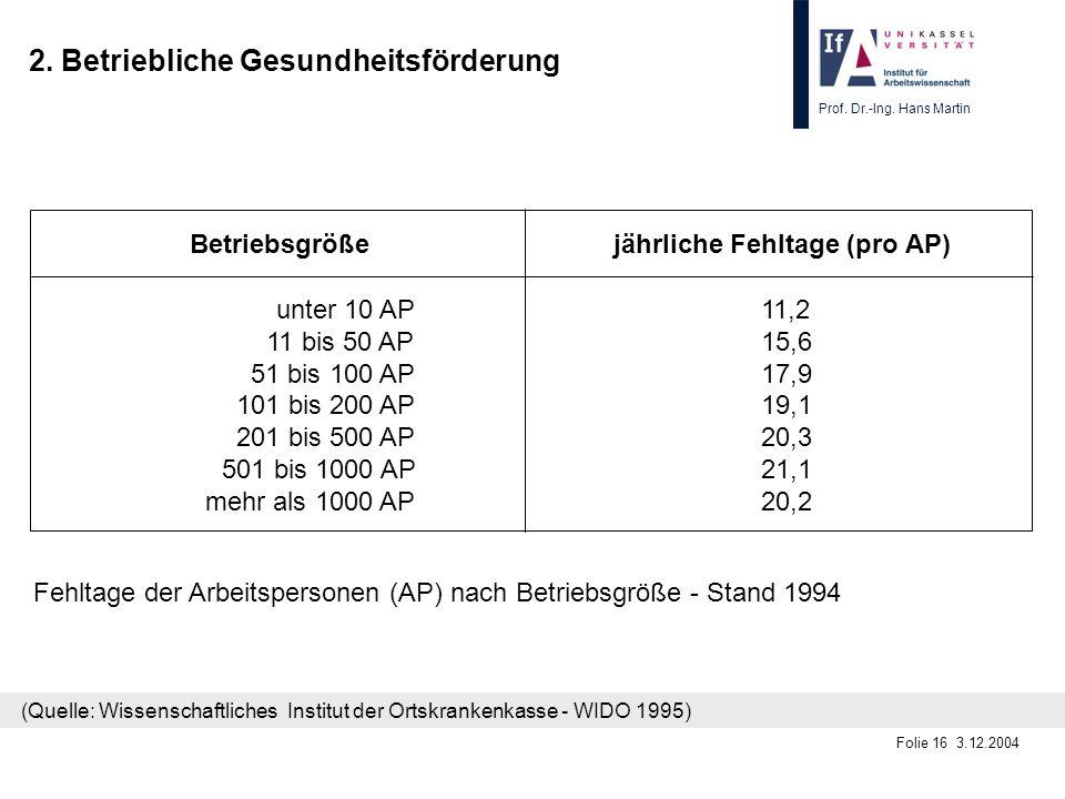 Prof. Dr.-Ing. Hans Martin Folie 16 3.12.2004 2. Betriebliche Gesundheitsförderung Betriebsgröße jährliche Fehltage (pro AP) unter 10 AP11,2 11 bis 50