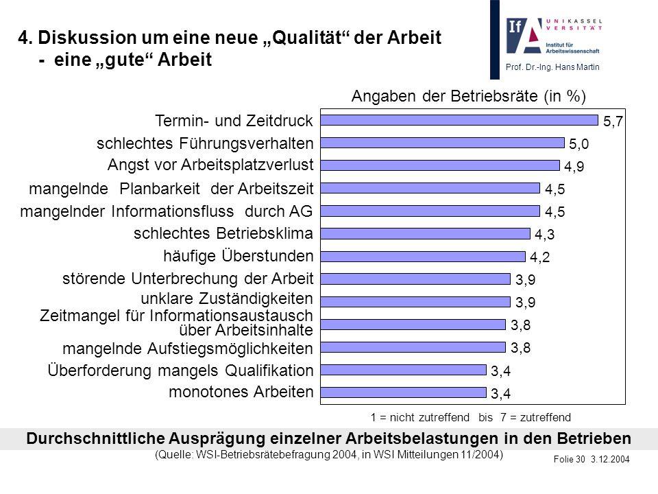 Prof. Dr.-Ing. Hans Martin Folie 30 3.12.2004 4. Diskussion um eine neue Qualität der Arbeit - eine gute Arbeit 3,4 3,8 3,9 4,2 4,3 4,5 4,9 5,0 5,7 mo