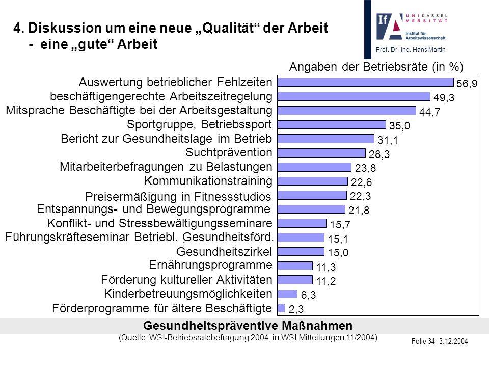Prof. Dr.-Ing. Hans Martin Folie 34 3.12.2004 4. Diskussion um eine neue Qualität der Arbeit - eine gute Arbeit 2,3 6,3 11,2 11,3 15,0 15,1 15,7 21,8