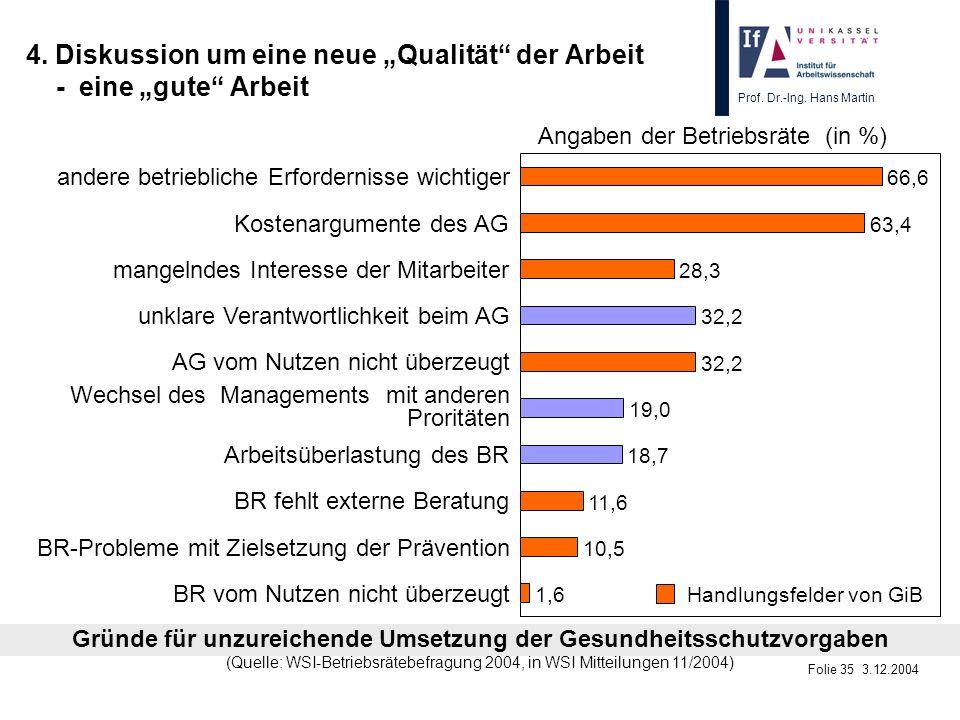Prof. Dr.-Ing. Hans Martin Folie 35 3.12.2004 4. Diskussion um eine neue Qualität der Arbeit - eine gute Arbeit 1,6 10,5 11,6 18,7 19,0 32,2 28,3 63,4