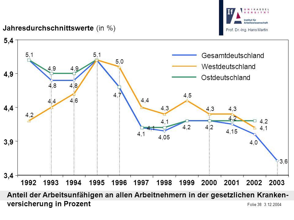 Prof. Dr.-Ing. Hans Martin Folie 38 3.12.2004 19921993199419951996199719981999200020012002 Gesamtdeutschland Westdeutschland Jahresdurchschnittswerte