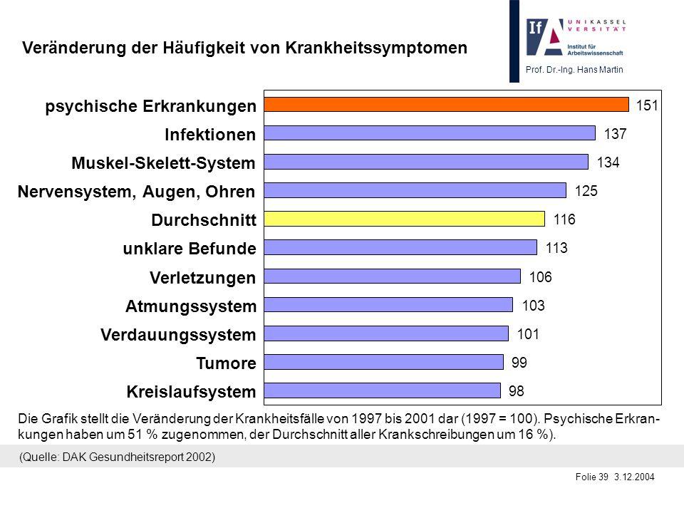 Prof. Dr.-Ing. Hans Martin Folie 39 3.12.2004 Die Grafik stellt die Veränderung der Krankheitsfälle von 1997 bis 2001 dar (1997 = 100). Psychische Erk