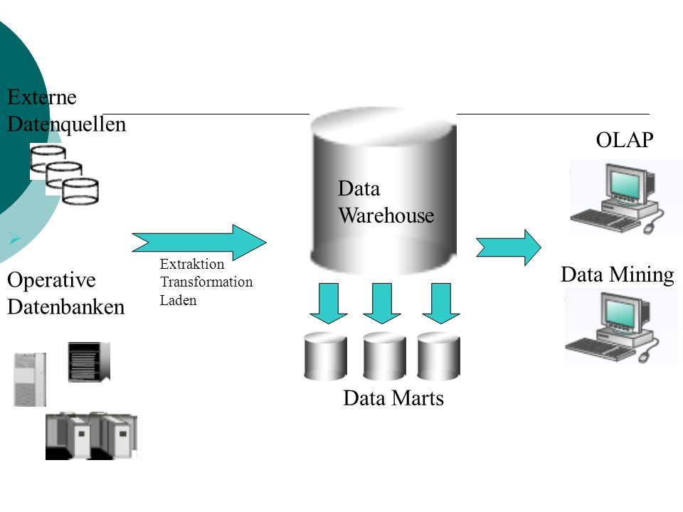 OLAP Data Mining Data Marts Data Warehouse Operative Datenbanken Externe Datenquellen Extraktion Transformation Laden