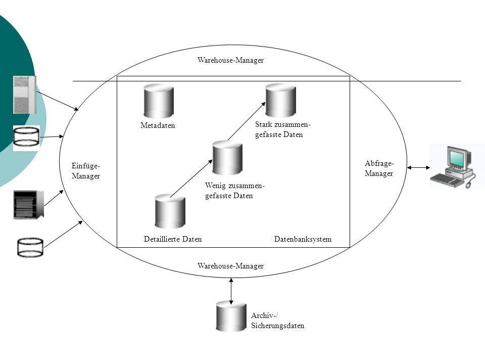 Detaillierte Daten Wenig zusammen- gefasste Daten Stark zusammen- gefasste Daten Metadaten Datenbanksystem Einfüge- Manager Warehouse-Manager Abfrage-