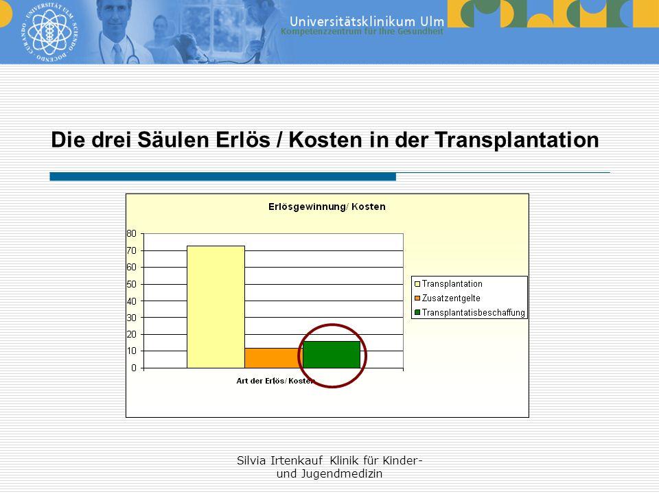 Silvia Irtenkauf Klinik für Kinder- und Jugendmedizin Die drei Säulen Erlös / Kosten in der Transplantation