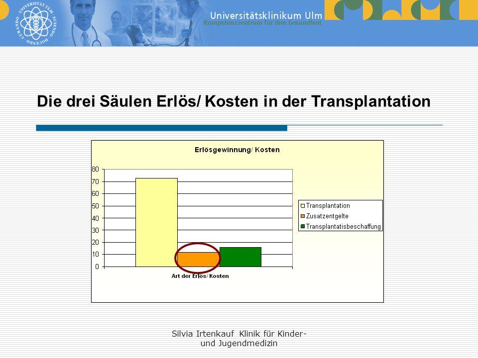 Silvia Irtenkauf Klinik für Kinder- und Jugendmedizin Die drei Säulen Erlös/ Kosten in der Transplantation