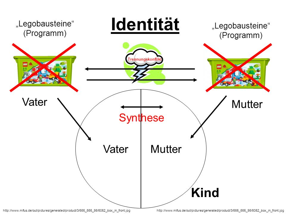 Identität Vater Synthese http://www.mifus.de/out/pictures/generated/product/3/665_665_98/6052_box_in_front.jpg Mutter Trennungskonflikt Mutter Vater L