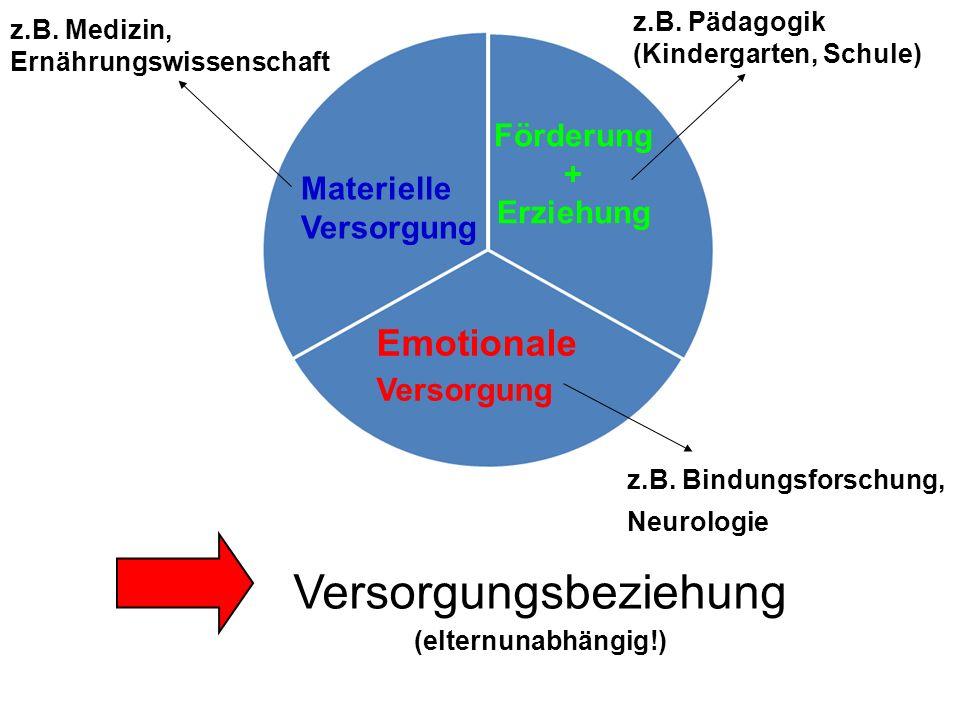 Förderung + Erziehung Materielle Versorgung Emotionale Versorgung Versorgungsbeziehung (elternunabhängig!) z.B. Medizin, Ernährungswissenschaft z.B. P