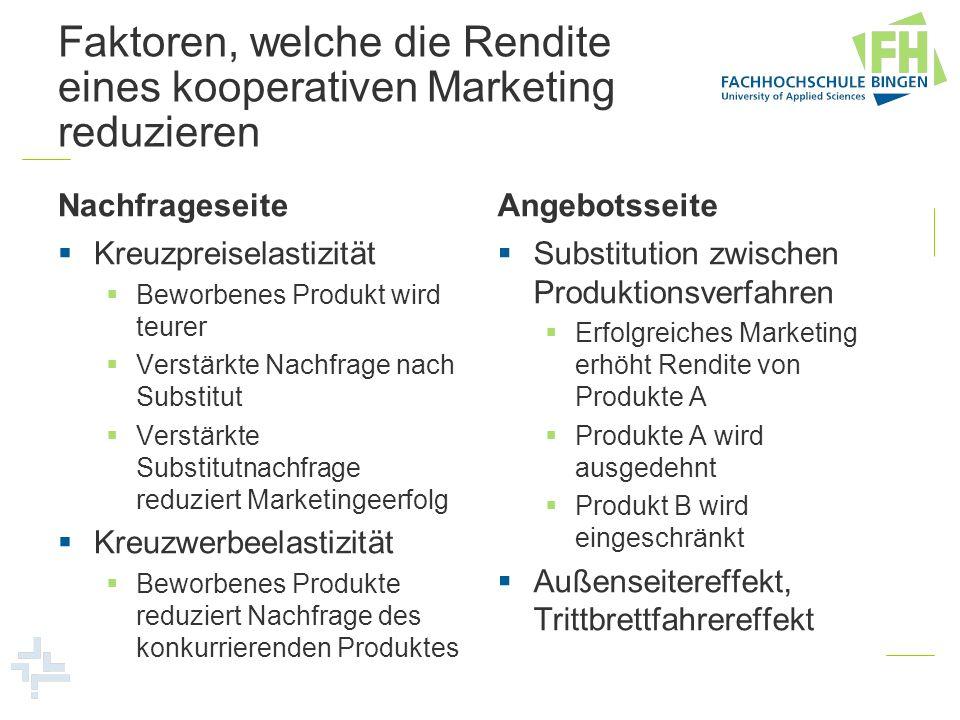 Faktoren, welche die Rendite eines kooperativen Marketing reduzieren Nachfrageseite Kreuzpreiselastizität Beworbenes Produkt wird teurer Verstärkte Na