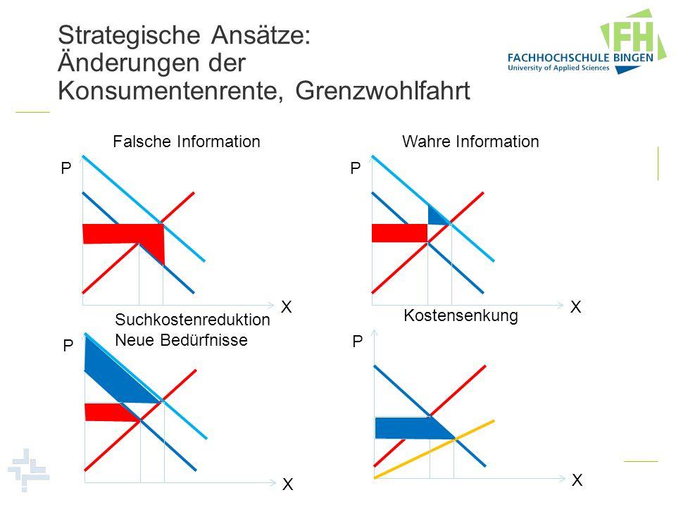 Strategische Ansätze: Änderungen der Konsumentenrente, Grenzwohlfahrt P X Falsche Information P X Wahre Information P X Suchkostenreduktion Neue Bedür