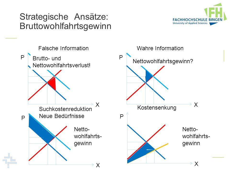 Strategische Ansätze: Bruttowohlfahrtsgewinn P X Falsche Information P X Wahre Information P X Suchkostenreduktion Neue Bedürfnisse P X Kostensenkung