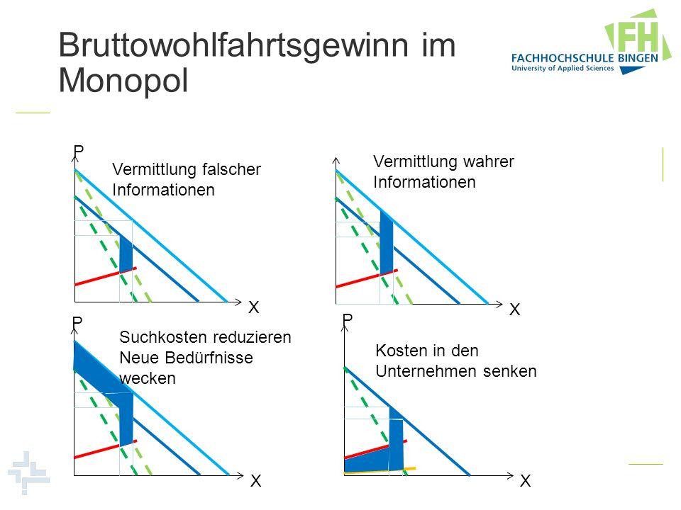 Bruttowohlfahrtsgewinn im Monopol X P Vermittlung falscher Informationen X Vermittlung wahrer Informationen X P Suchkosten reduzieren Neue Bedürfnisse