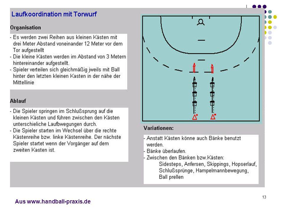 13 Aus www.handball-praxis.de