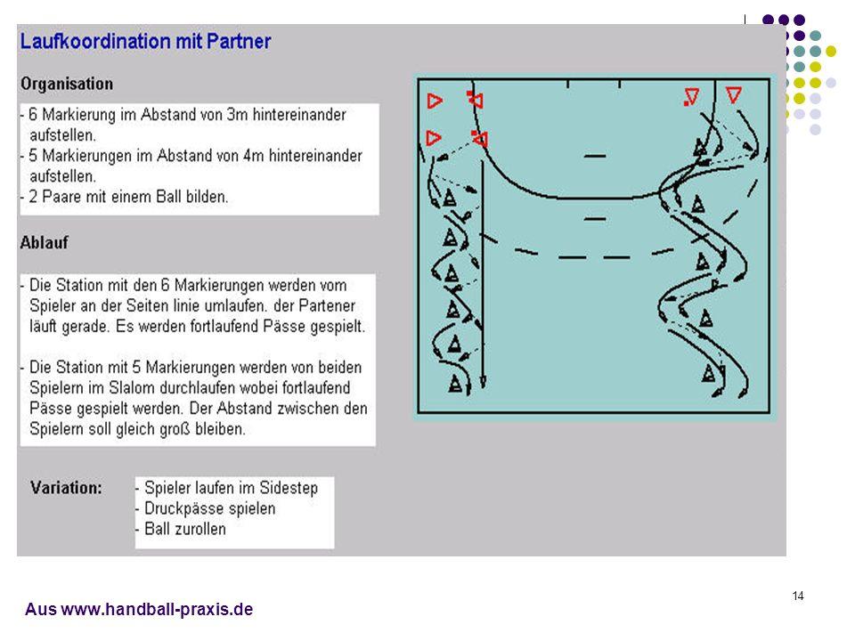 14 Aus www.handball-praxis.de