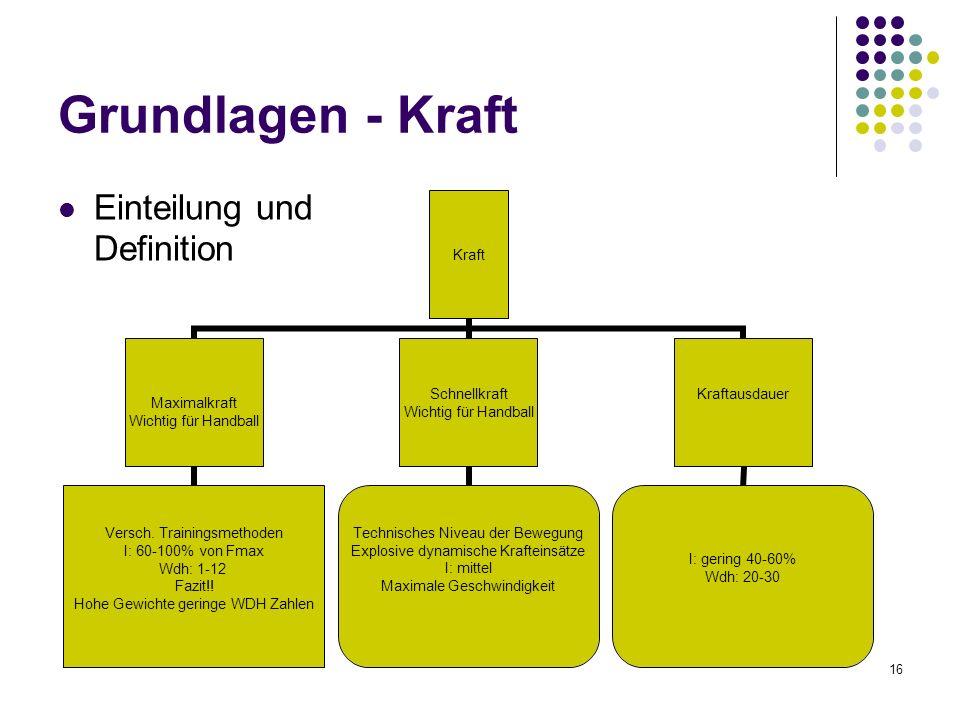 16 Grundlagen - Kraft Einteilung und Definition Kraft Maximalkraft Wichtig für Handball Versch. Trainingsmethoden I: 60-100% von Fmax Wdh: 1-12 Fazit!