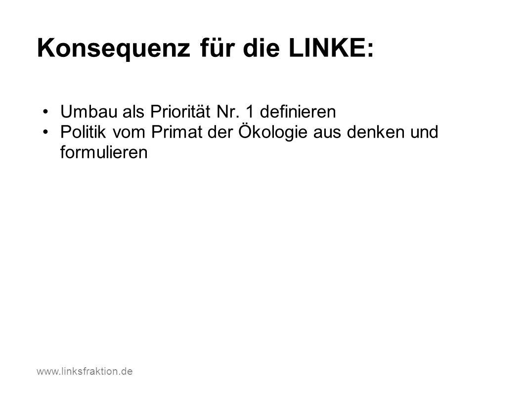 www.linksfraktion.de Konsequenz für die LINKE: Umbau als Priorität Nr. 1 definieren Politik vom Primat der Ökologie aus denken und formulieren