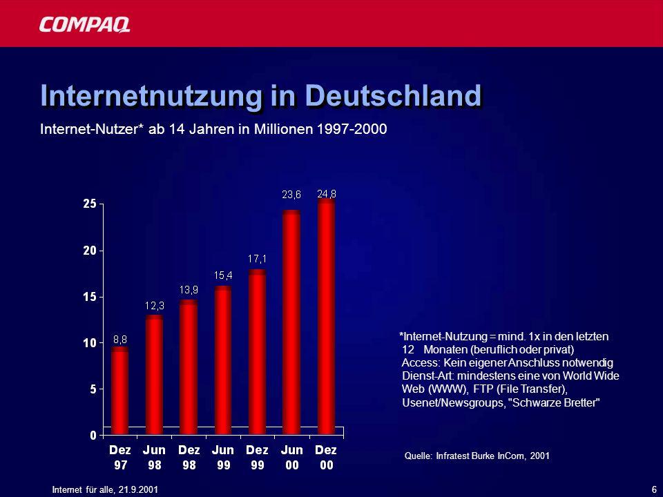 Internet für alle, 21.9.20017 Nutzung von Internet-Diensten in Deutschland Internet-Anwendungen, die Finanztransaktionen nötig machen würden, werden in Deutschland erst zögerlich genutzt Quelle: Infratest Burke Deutschland: Top Ten Internet-Aktivitäten in Prozent 2000 (Basis: Internet-Nutzer, n = 1.000)