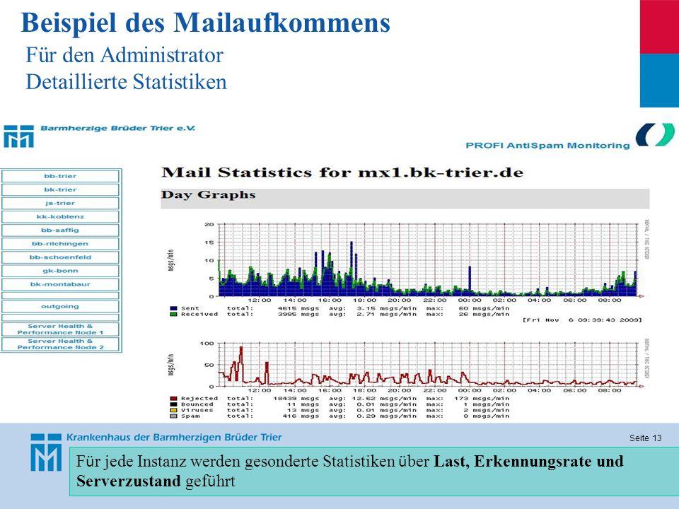 Seite 13 Beispiel des Mailaufkommens Für den Administrator Detaillierte Statistiken F ü r jede Instanz werden gesonderte Statistiken ü ber Last, Erken