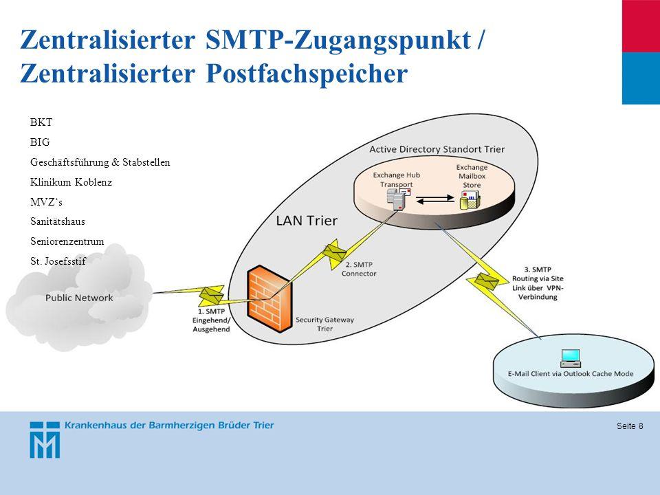 Seite 8 Zentralisierter SMTP-Zugangspunkt / Zentralisierter Postfachspeicher BKT BIG Geschäftsführung & Stabstellen Klinikum Koblenz MVZs Sanitätshaus