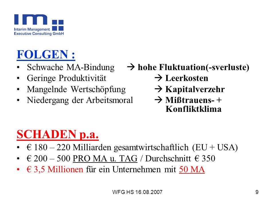 WFG HS 16.08.20079 FOLGEN : Schwache MA-Bindung hohe Fluktuation(-sverluste) Geringe Produktivität Leerkosten Mangelnde Wertschöpfung Kapitalverzehr N