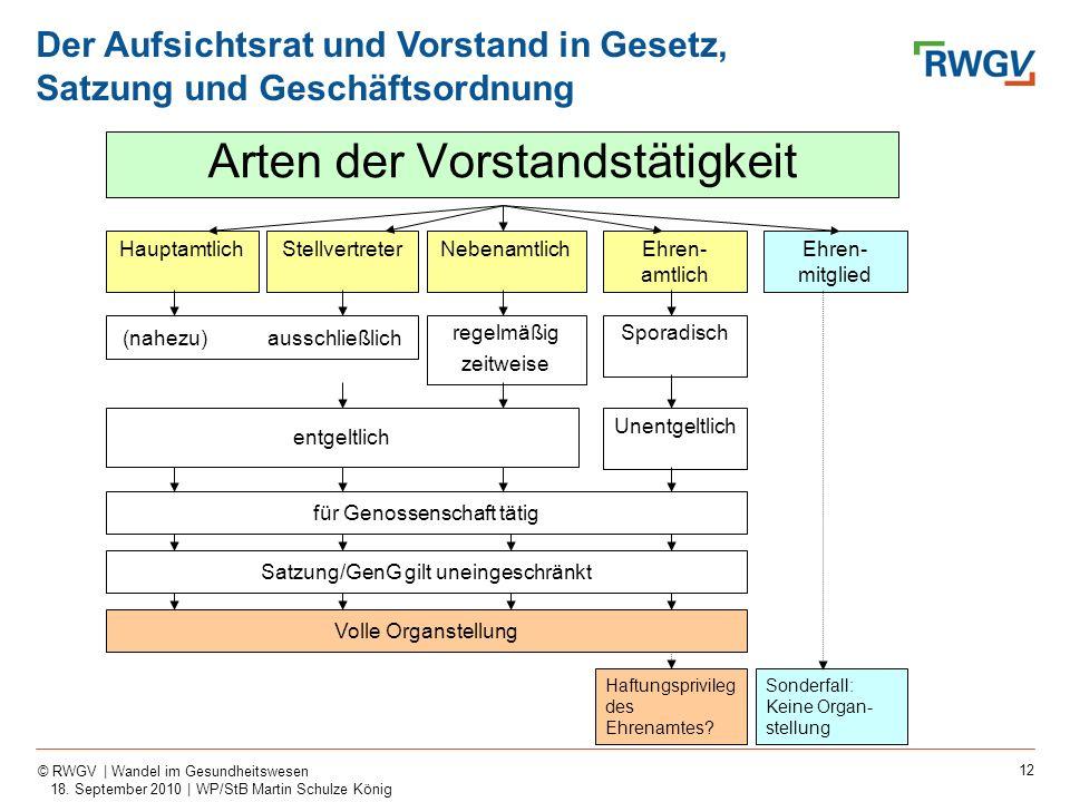 12 © RWGV | Wandel im Gesundheitswesen 18. September 2010 | WP/StB Martin Schulze König Arten der Vorstandstätigkeit HauptamtlichStellvertreterNebenam