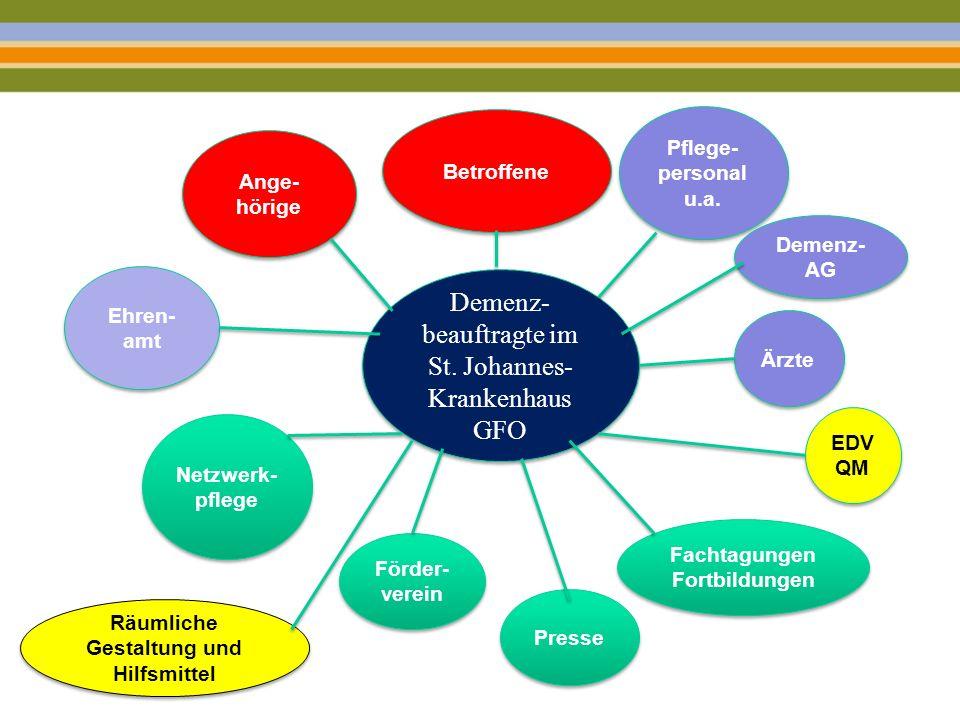 Demenz- beauftragte im St. Johannes- Krankenhaus GFO Demenz- beauftragte im St. Johannes- Krankenhaus GFO Betroffene Pflege- personal u.a. EDV QM Pres