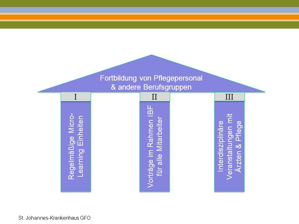 Fortbildung von Pflegepersonal & andere Berufsgruppen Regelmäßige Micro- Learning Einheiten Vorträge im Rahmen IBF für alle Mitarbeiter Interdisziplin