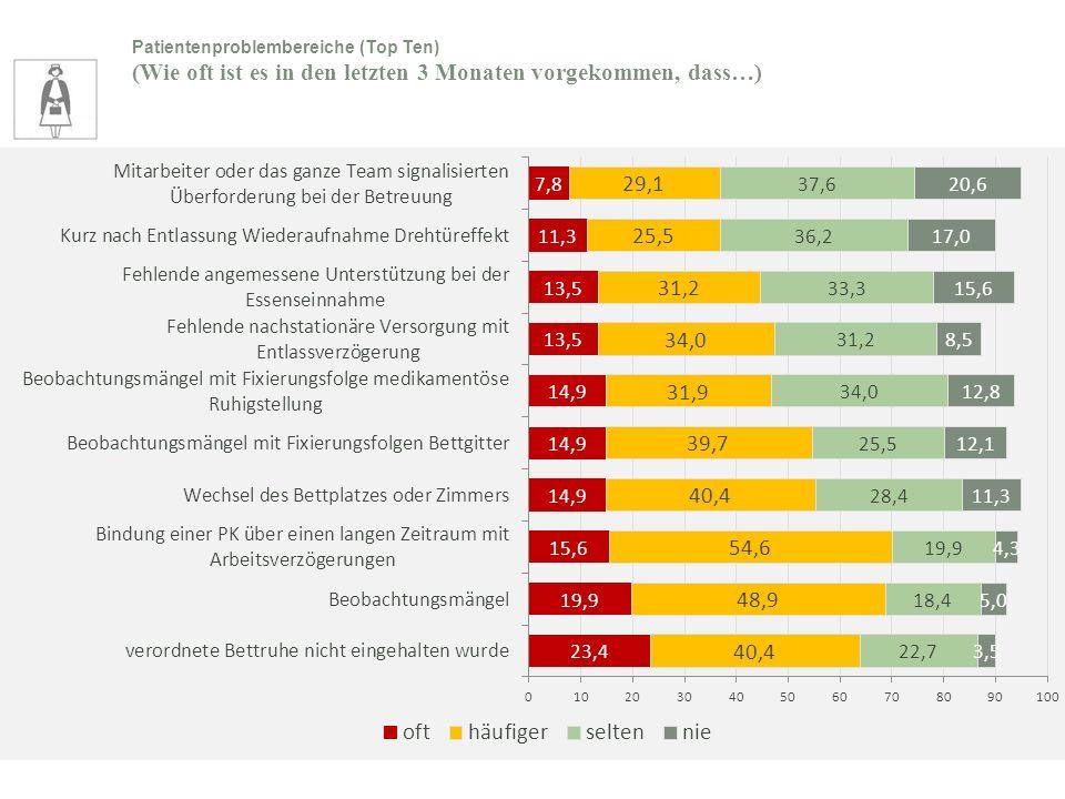 Patientenproblembereiche (Top Ten) (Wie oft ist es in den letzten 3 Monaten vorgekommen, dass…)