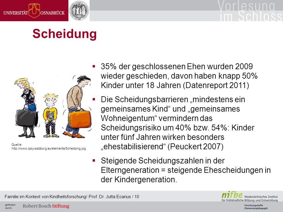 Familie im Kontext von Kindheitsforschung/ Prof. Dr. Jutta Ecarius / 10 Scheidung 35% der geschlossenen Ehen wurden 2009 wieder geschieden, davon habe