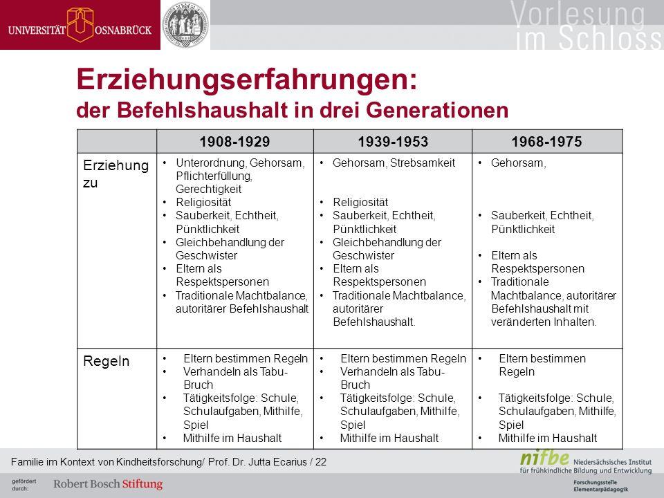 Familie im Kontext von Kindheitsforschung/ Prof. Dr. Jutta Ecarius / 22 Erziehungserfahrungen: der Befehlshaushalt in drei Generationen 1908-19291939-