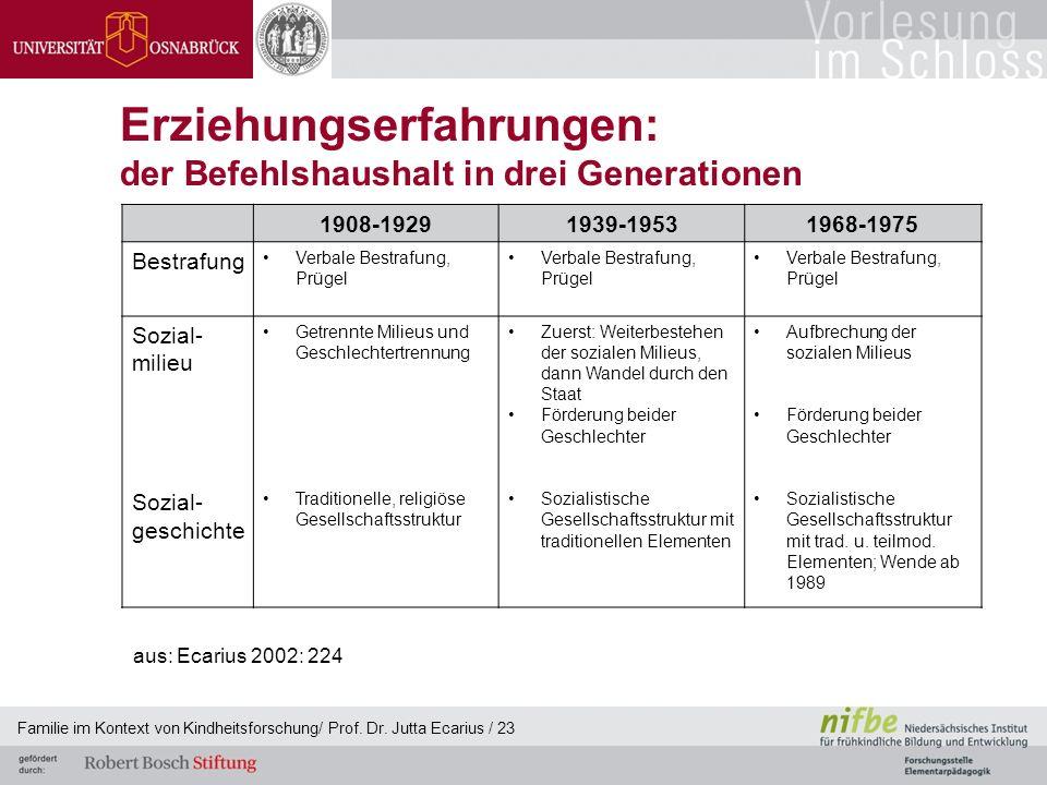 Familie im Kontext von Kindheitsforschung/ Prof. Dr. Jutta Ecarius / 23 Erziehungserfahrungen: der Befehlshaushalt in drei Generationen 1908-19291939-