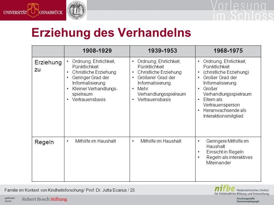 Familie im Kontext von Kindheitsforschung/ Prof. Dr. Jutta Ecarius / 25 Erziehung des Verhandelns 1908-19291939-19531968-1975 Erziehung zu Ordnung, Eh