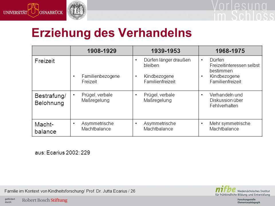 Familie im Kontext von Kindheitsforschung/ Prof. Dr. Jutta Ecarius / 26 Erziehung des Verhandelns 1908-19291939-19531968-1975 Freizeit Familienbezogen