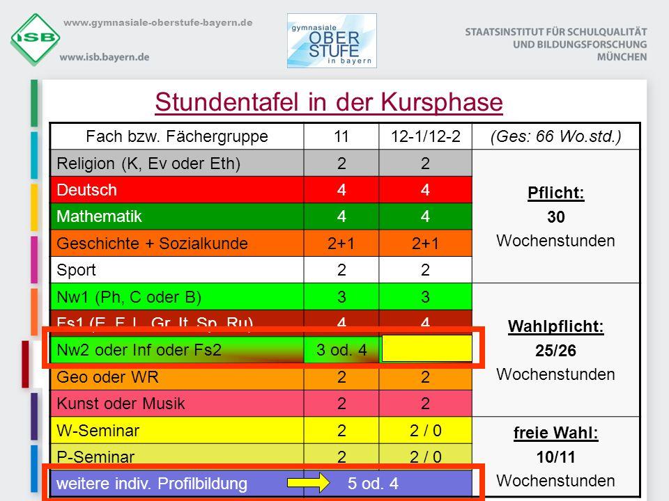 www.gymnasiale-oberstufe-bayern.de Stundentafel in der Kursphase Fach bzw. Fächergruppe1112-1/12-2(Ges: 66 Wo.std.) Religion (K, Ev oder Eth)22 Pflich