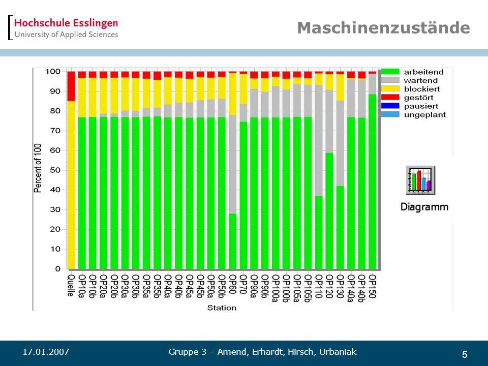 5 Maschinenzustände 17.01.2007Gruppe 3 – Amend, Erhardt, Hirsch, Urbaniak