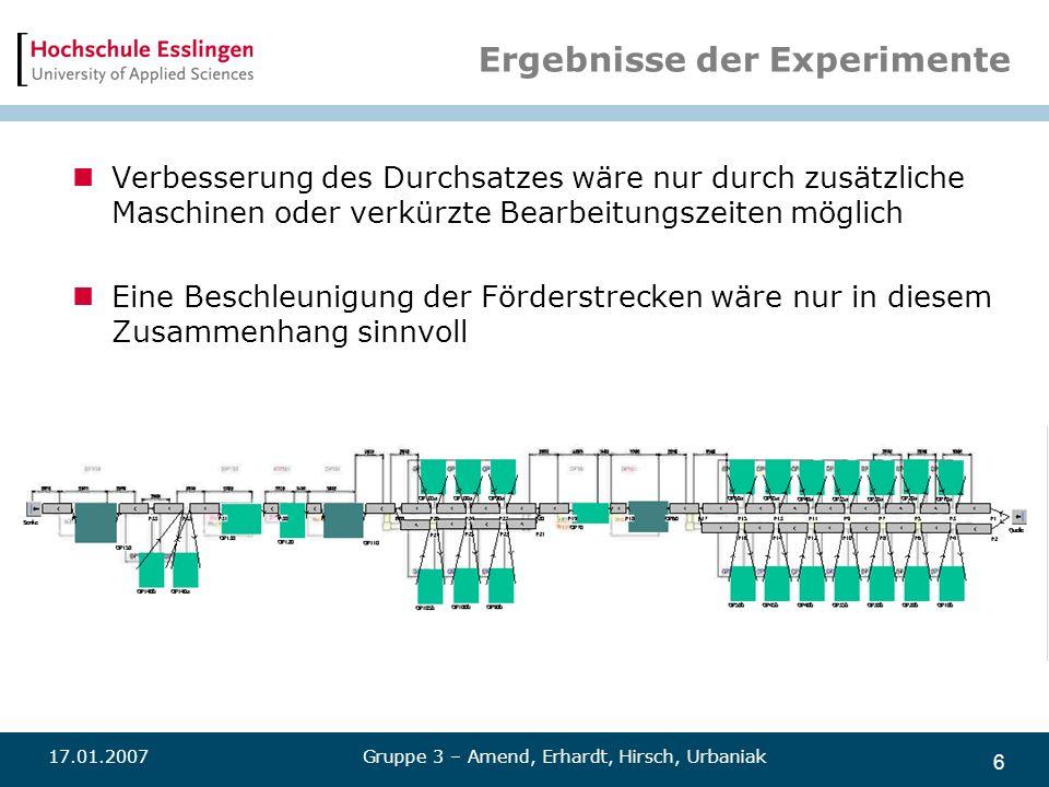 6 Ergebnisse der Experimente Verbesserung des Durchsatzes wäre nur durch zusätzliche Maschinen oder verkürzte Bearbeitungszeiten möglich Eine Beschleu