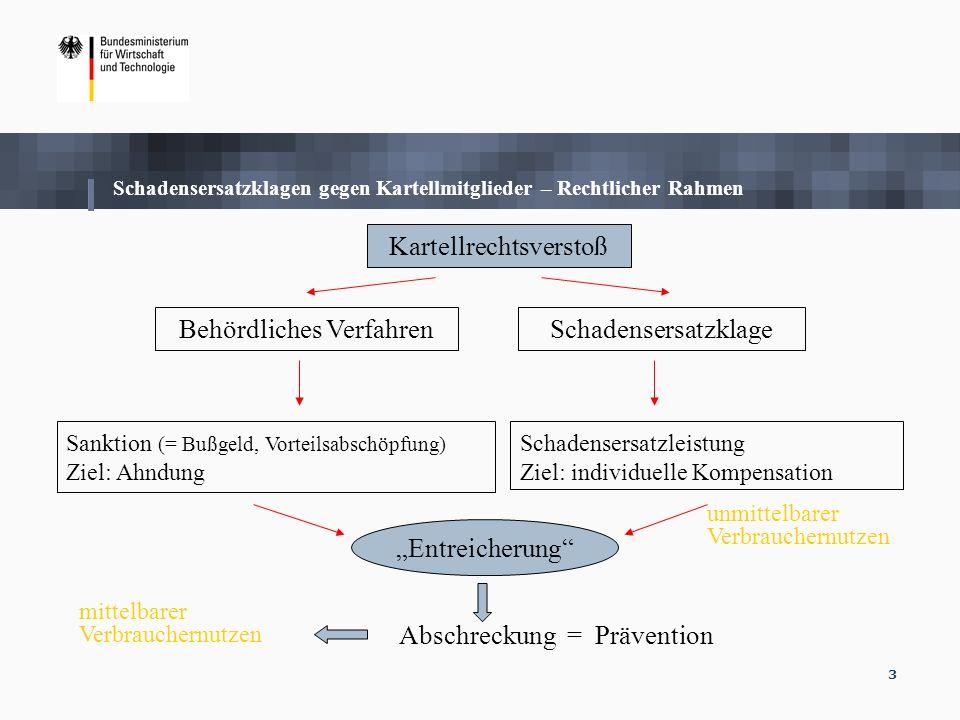 3 Kartellrechtsverstoß Behördliches VerfahrenSchadensersatzklage Sanktion (= Bußgeld, Vorteilsabschöpfung) Ziel: Ahndung Schadensersatzleistung Ziel: