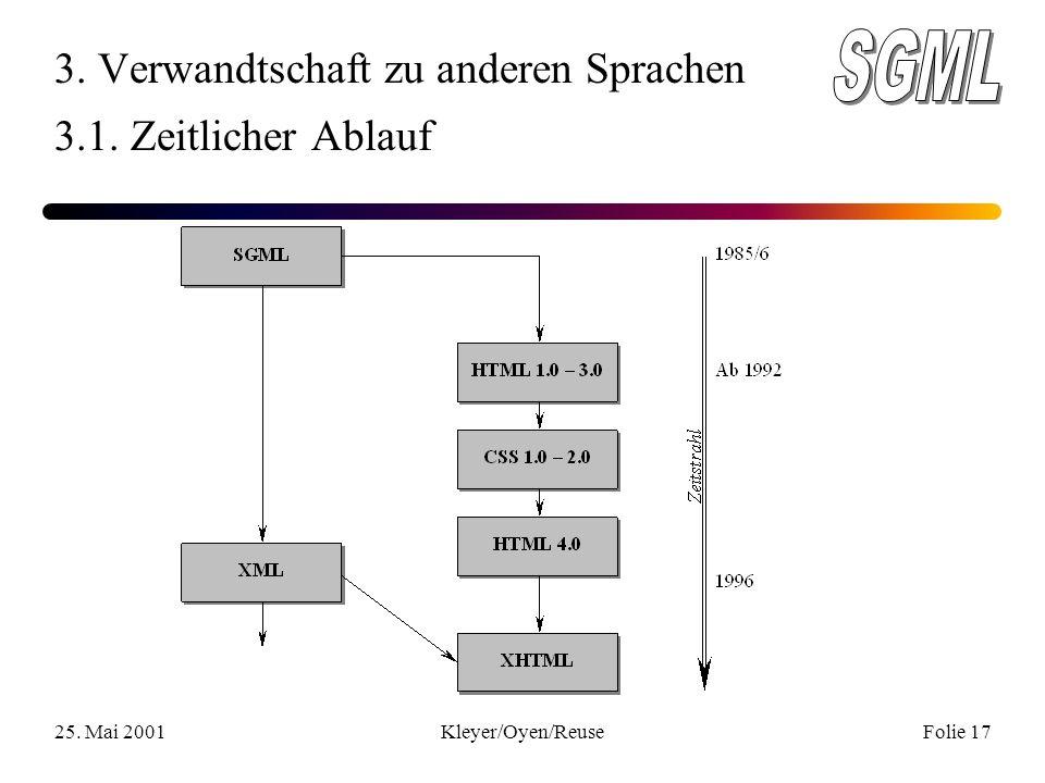 25. Mai 2001Kleyer/Oyen/ReuseFolie 17 3. Verwandtschaft zu anderen Sprachen 3.1. Zeitlicher Ablauf