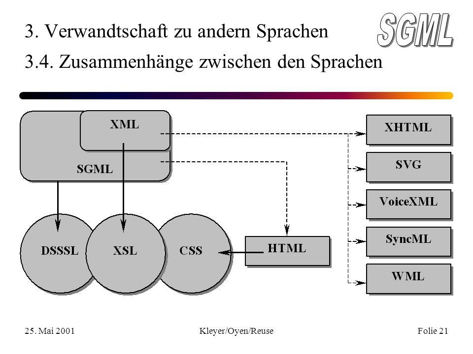 25. Mai 2001Kleyer/Oyen/ReuseFolie 21 3. Verwandtschaft zu andern Sprachen 3.4.