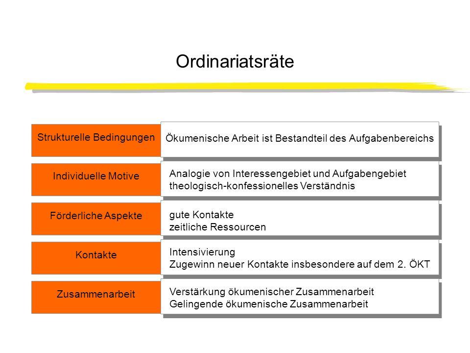 Aktivität der Ordinariatsräte Teilnahme an Vorbereitungsveranstaltungen: 60%; Sonstige organisatorische Vorbereitung: 20% Nicht beteiligt: 20% Teilnahme am ÖKT selbst: 100% Teilnahmestatus: meistens als Ehrenmitglieder
