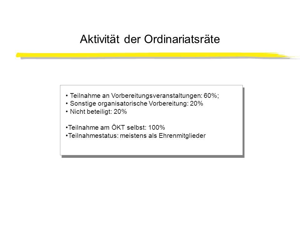 Aktivität der Ordinariatsräte Teilnahme an Vorbereitungsveranstaltungen: 60%; Sonstige organisatorische Vorbereitung: 20% Nicht beteiligt: 20% Teilnah