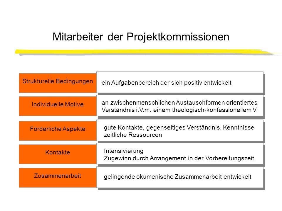 Aktivität der Mitarbeiter der Projektkommissionen Teilnahme an Vorbereitungsveranstaltungen : 85%; Sonstige organisatorische Vorbereitung: 25% Nicht beteiligt: 0% Teilnahme am ÖKT selbst: 100% Teilnahmestatus: meistens als Mitarbeiter und Helfer