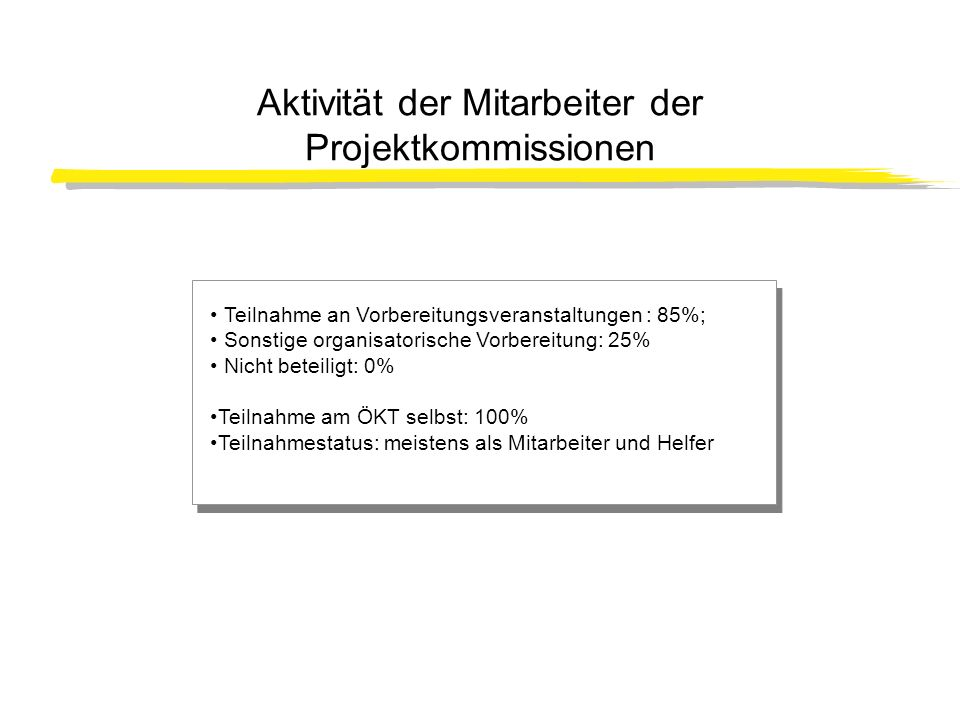 Aktivität der Mitarbeiter der Projektkommissionen Teilnahme an Vorbereitungsveranstaltungen : 85%; Sonstige organisatorische Vorbereitung: 25% Nicht b